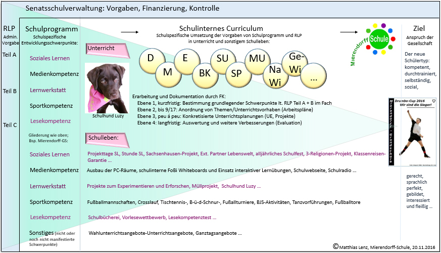 Rahmenlehrplan Berlin Sachunterricht